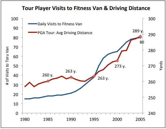 Distancias monstruosas: Evolución de los golpes de golf.